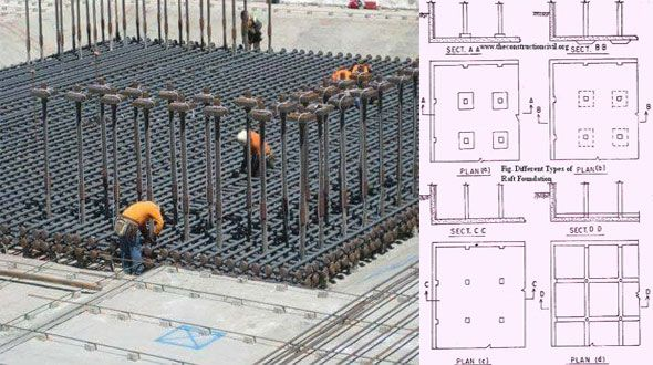 Construction Sequence Followed In Raft Or Mat Foundation Mat Foundation Foundation Mats