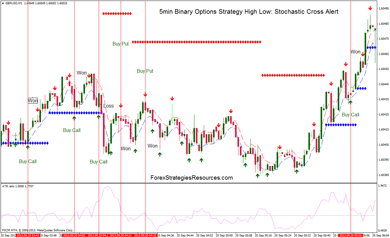 Binary options using stochastics