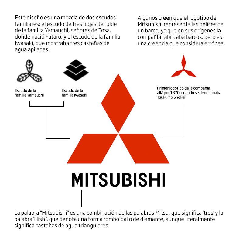 Historia Logo Mitsubishi Auto Mitsubishi Jp 1970