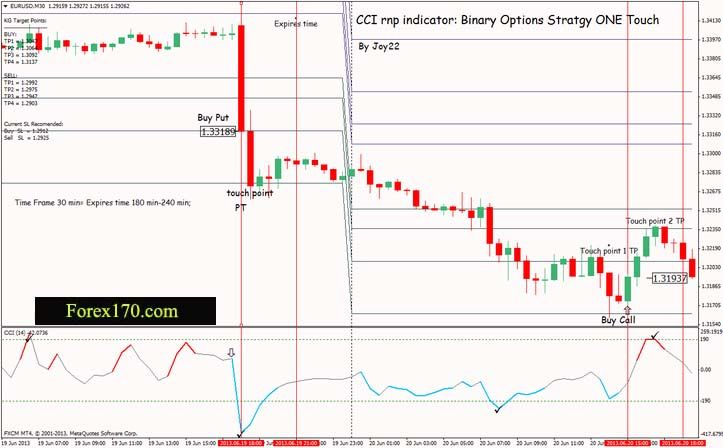 Cci Rnp Indicator Binary Options Stratgy One Touch Markets Forex