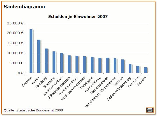 Saulendiagramm Streifendiagramm Saarland Rheinland