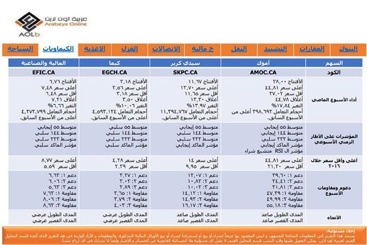 - صفحتنا على الفيس بوك Arabeya Online brokerage - عربية اون لايــن للوساطة فى الاوراق المالية - صفحتنا على الفيس بوك http://ift.tt/2dVncOP - المصدر http://ift.tt/2fHJ1zx