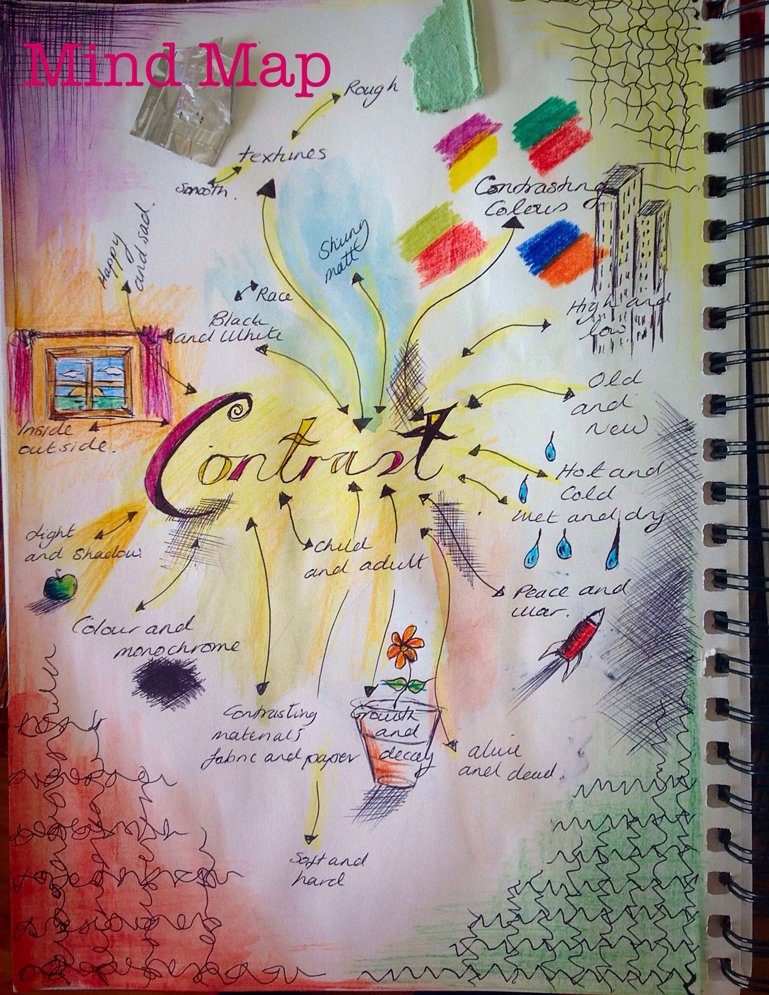 Exploring The Theme Contrast With A Mind Map A02 A03 Mind Map Art Contrast Art Sketch Book