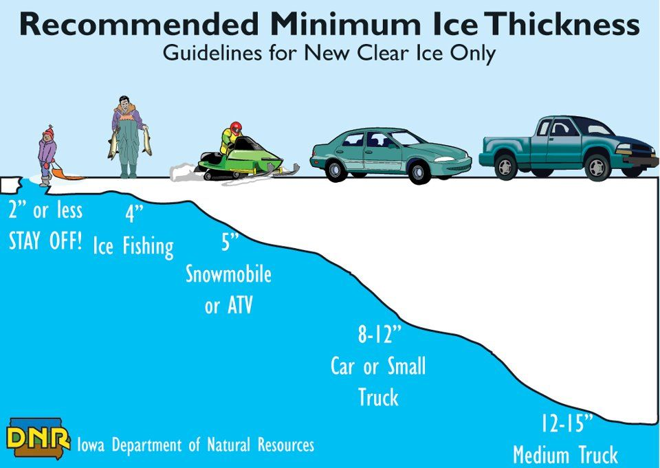 Stay safe on the ice this winter with guide get current conditions from iowa fishing report too icefishing also thickness for beginners tips rh pinterest