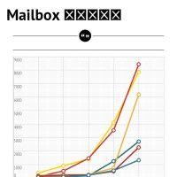 Infographic: Mailbox 評価の推移   infogr.am