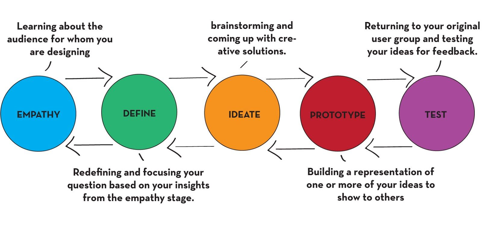 Diagram design thinking this videos also show the stages but in diagram design thinking this videos also show the stages but in the other hand it pooptronica Image collections