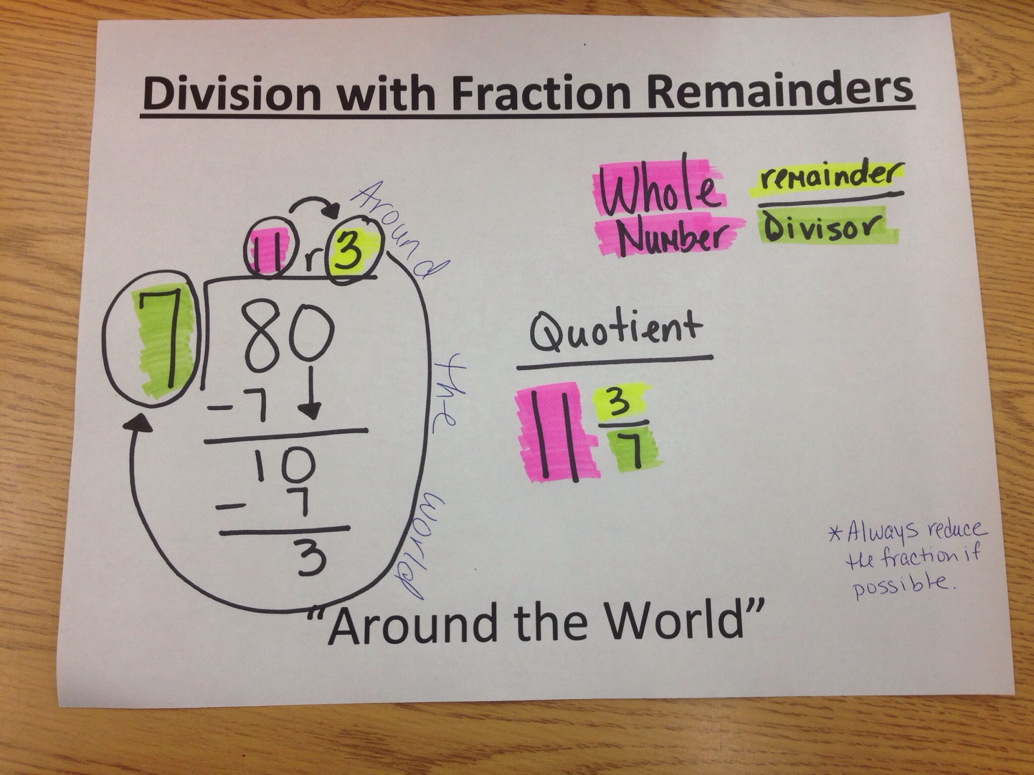 Division With Remainders As Fractions Anchor Chart