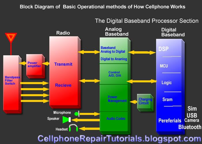 pin by nelson garcia on audio eln pinterest diagram rh pinterest ca Integrated Circuit Diagram mobile phone circuit block diagram