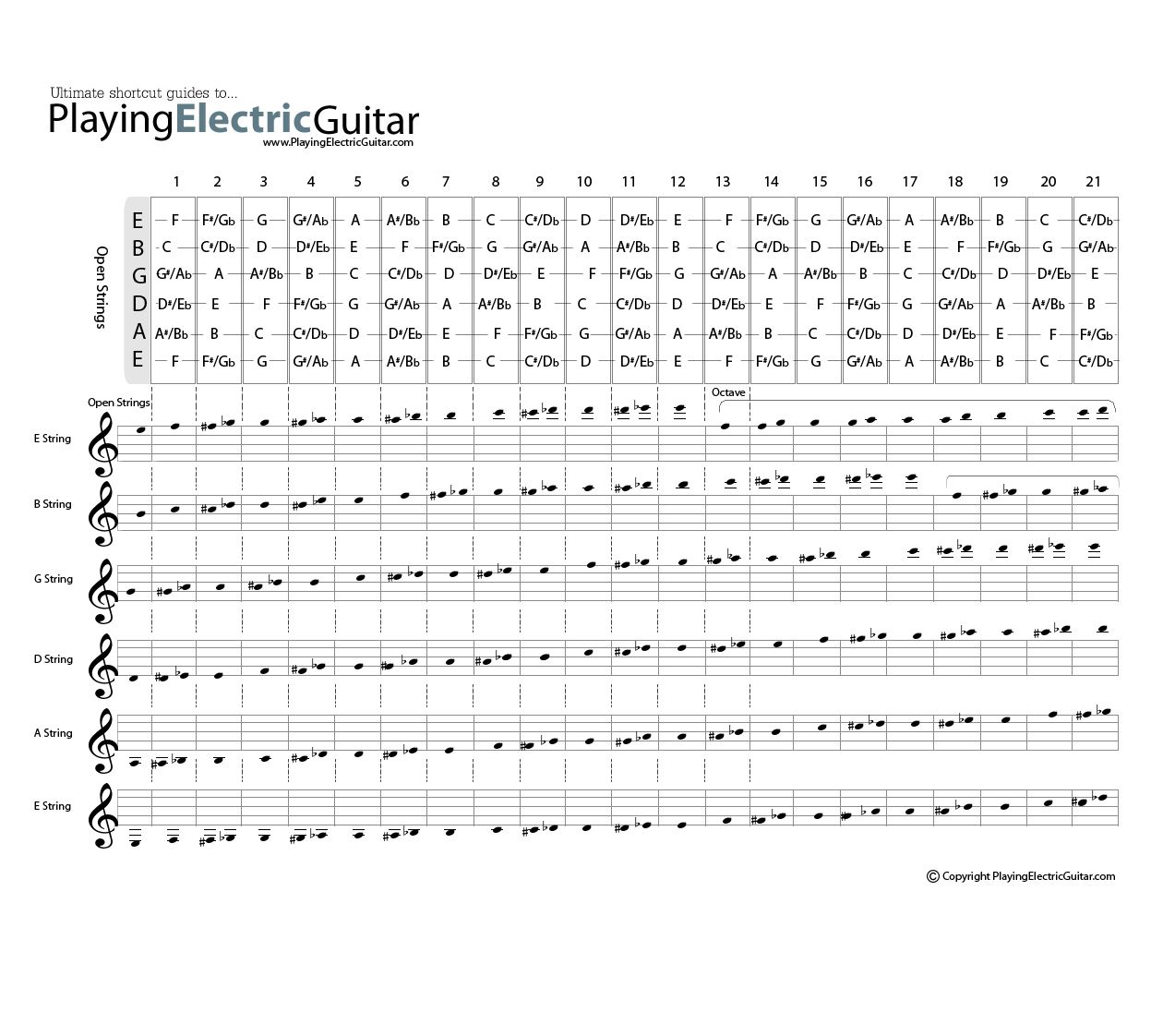 Guitar Fretboard Chart With Musical Notation Guitar Pinterest