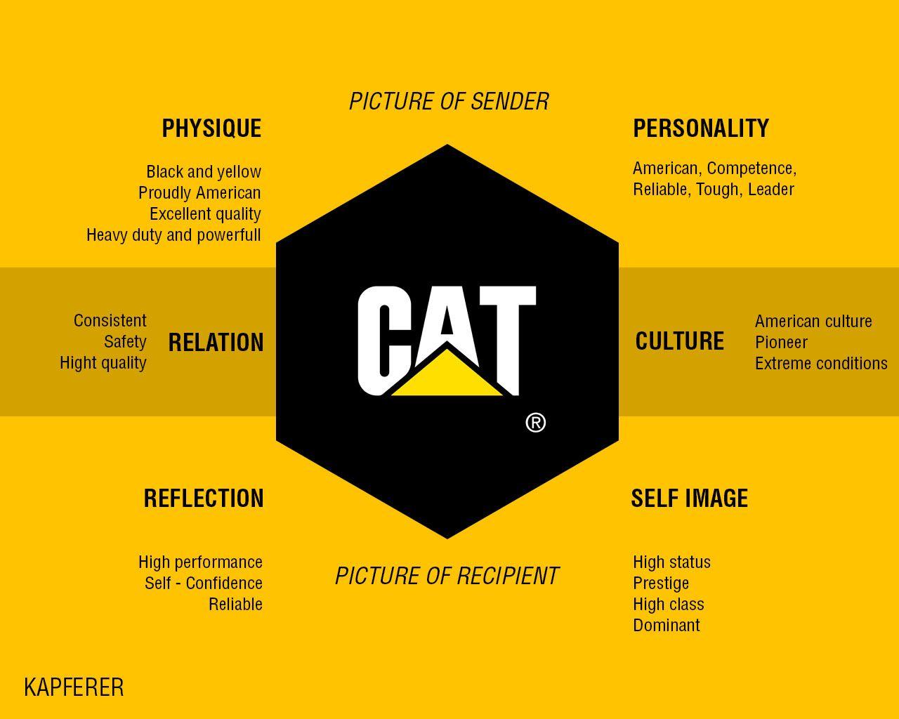 Brand Identity Prism Cat Branding Process Brand Architecture Brand Archetypes