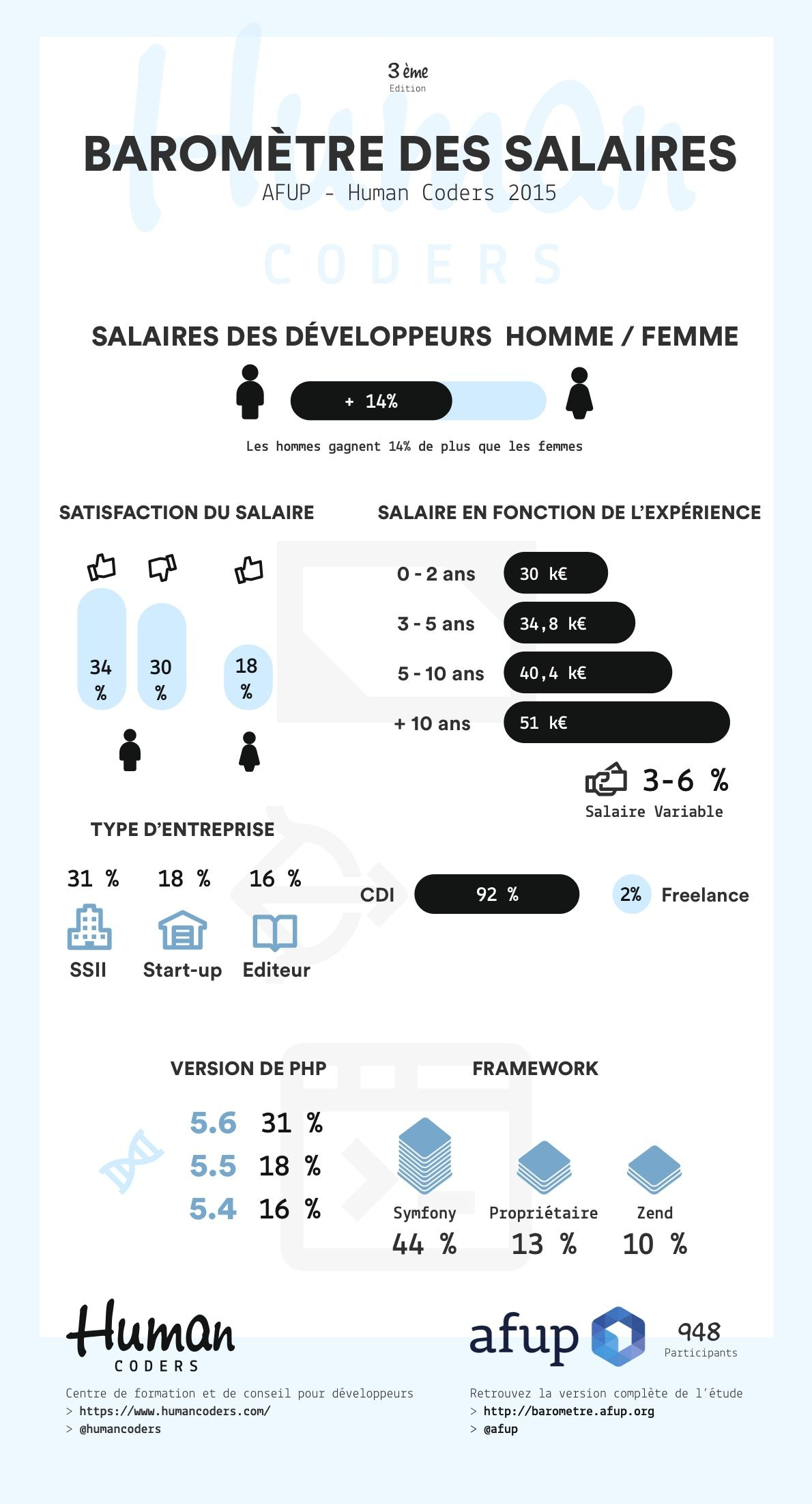 infographiste webdesigner salaire