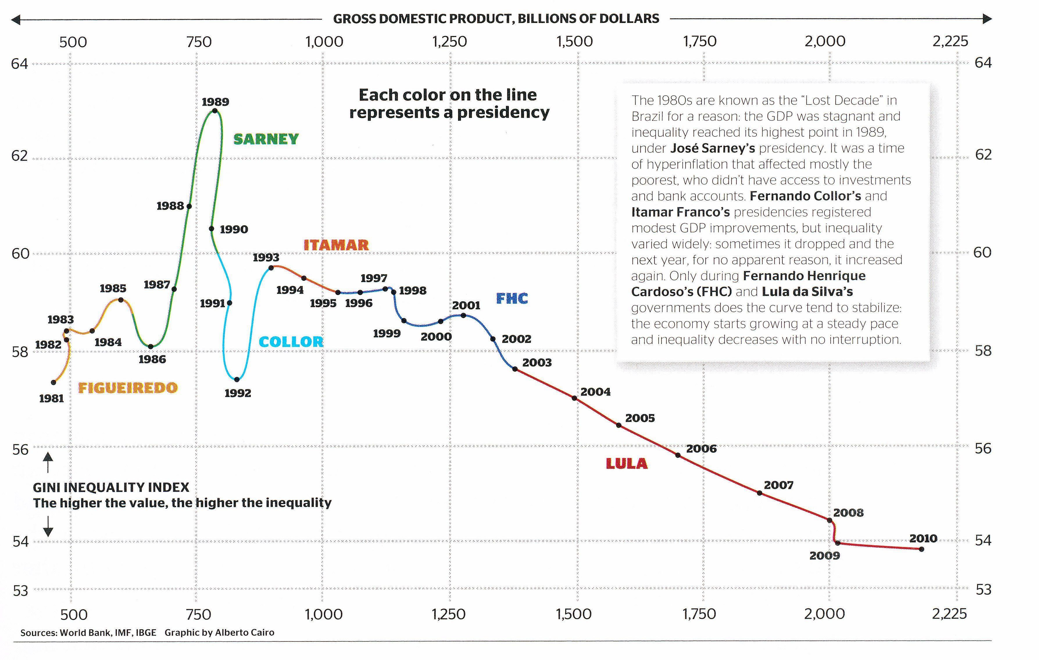 The Evolution Of Brazil S Gini Coefficient La Evolucion Del Coeficiente De Gini De Brasil Estatistica Itamar