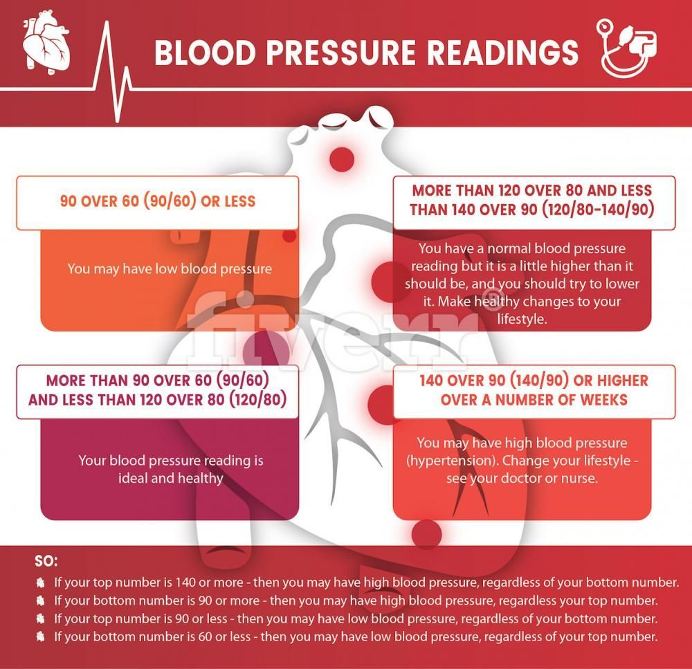 Low blood pressure in pregnancy blood pressure chart high blood blood pressure readingsinfographic source httpknowyournumberswithhelo nvjuhfo Images