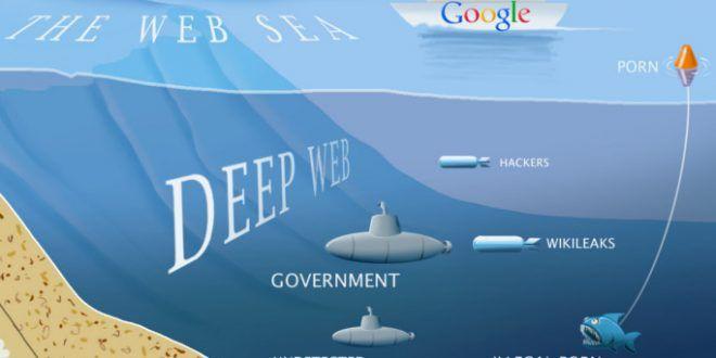 Deep web nedir - Deep web yalanları! | İndir, Kaydol, Üye Ol, Oyna