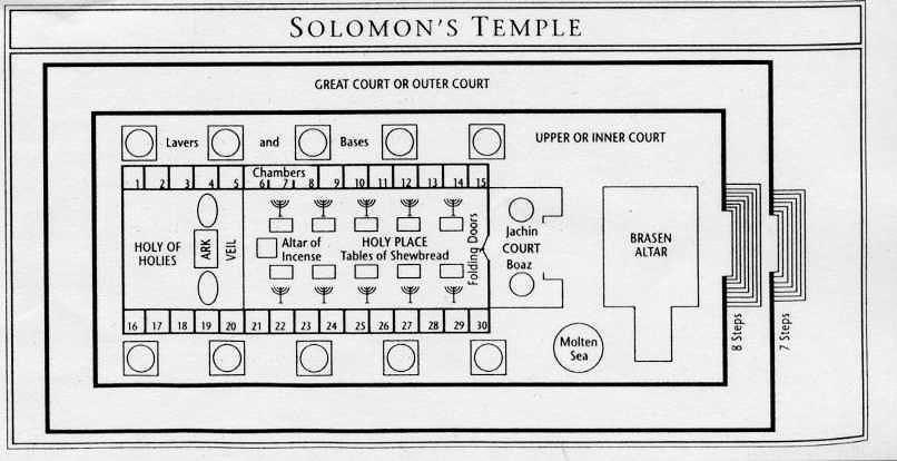 Solomon S Temple Solomons Temple Solomon S Temple Temple