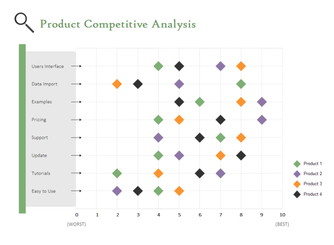 Scatter chart for competitive analysis | Chart | Pinterest ...
