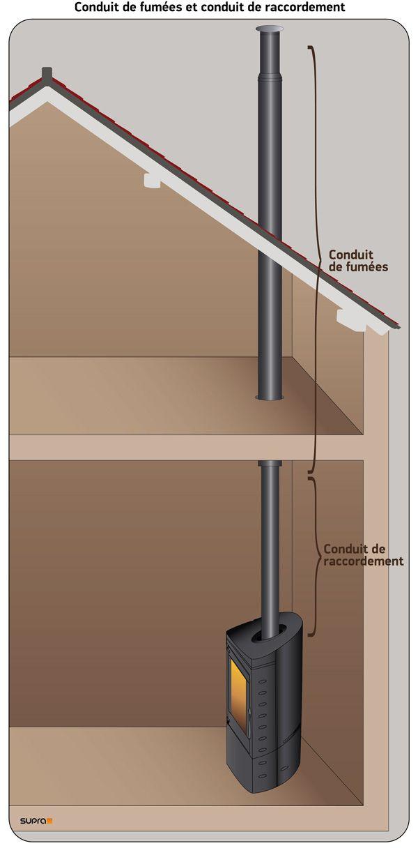 conseils d 39 installation po le bois notre maison pinterest poele a bois installation. Black Bedroom Furniture Sets. Home Design Ideas