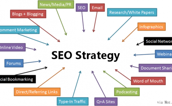 What are the best SEO Strategies? in 2020 Seo strategy