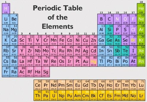 Chemical Symbols On The Periodic Table Of The Elements A