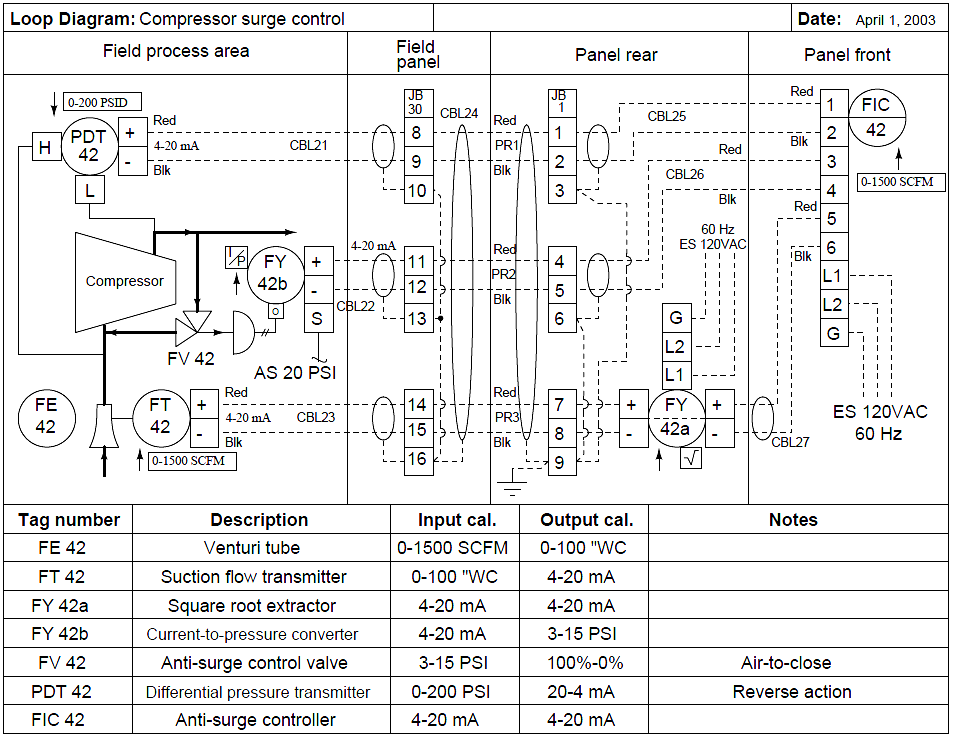 Instrumentation Loop Diagrams Piping And Instrumentation Diagram Control Systems Engineering Diagram