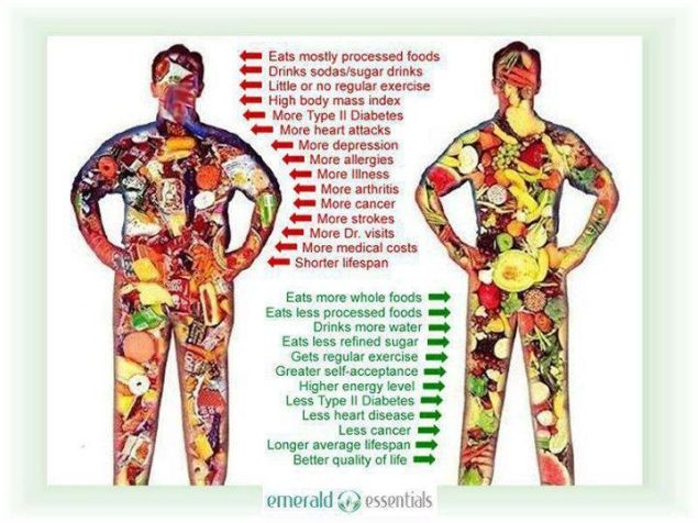 #ILOveMyHealth You are what you eat! www.lifeaspect.com