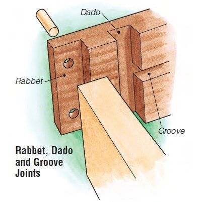 Cutting and Using Simple Rabbet, Dado, and Tongue-and-Groove Joints http://ewoodworkingprojects.com/useful-tips/