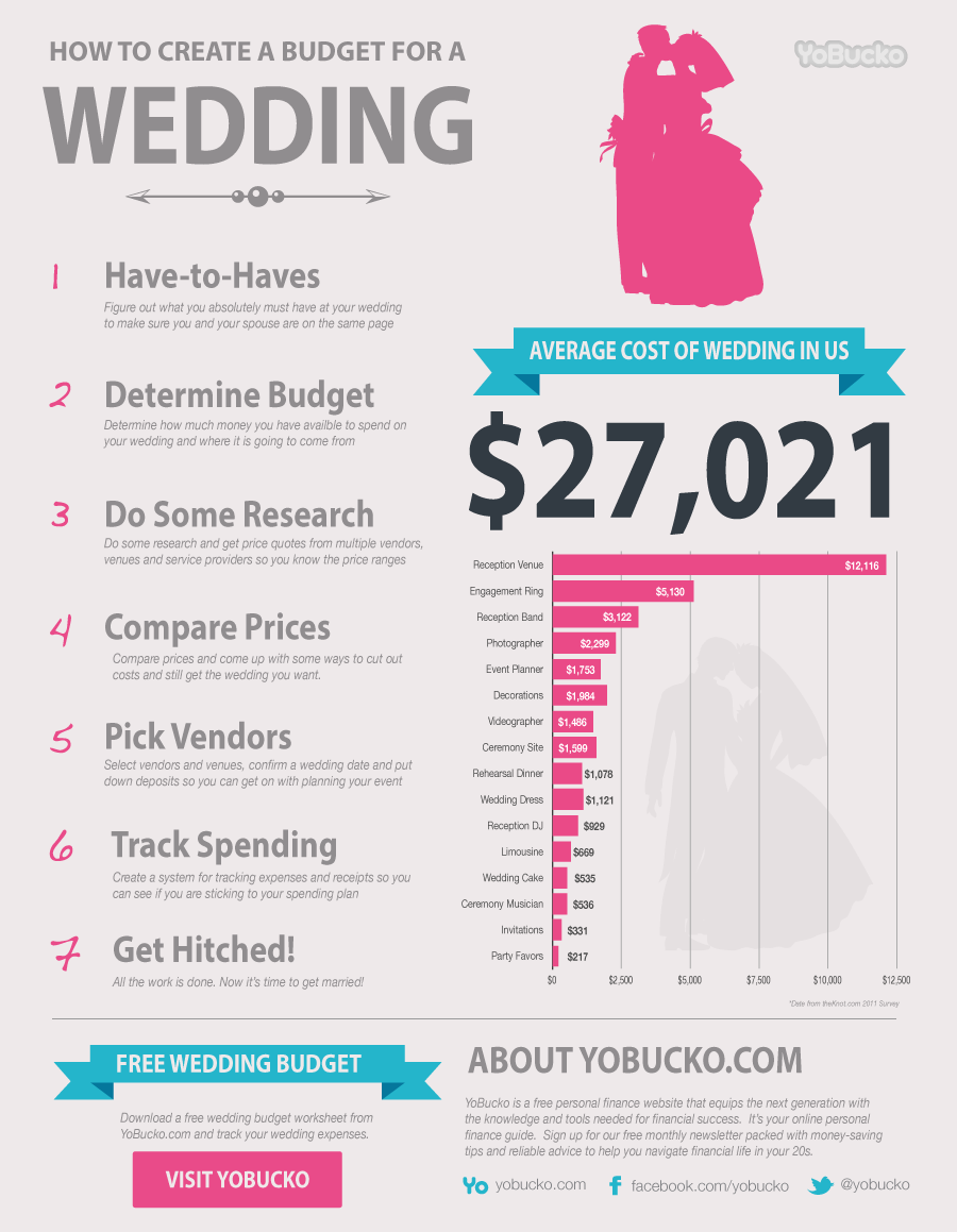 average wedding costs learn how to create a wedding budget and see
