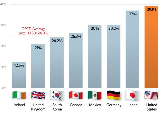 U S Corporate Tax Rates Are The Highest In The Developed World Tax Rate Corporate Tax