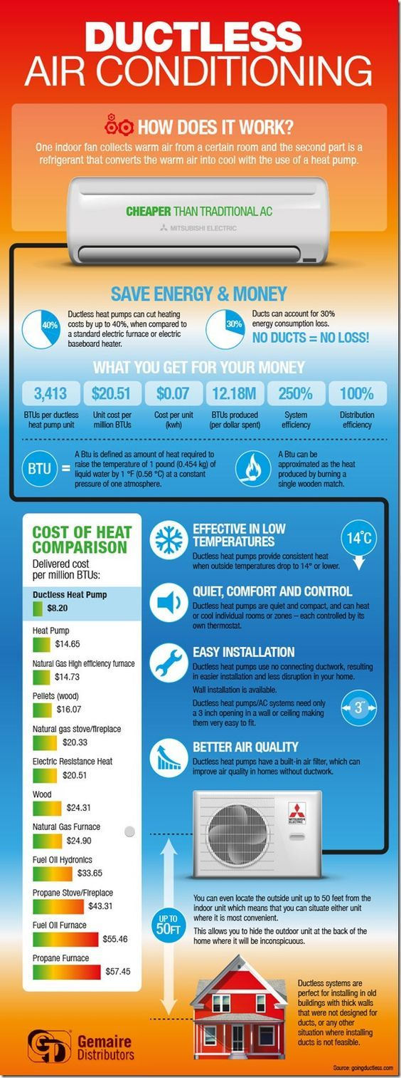 Lower Your Bills With Ductless Air..hmm..cool graphic..lol