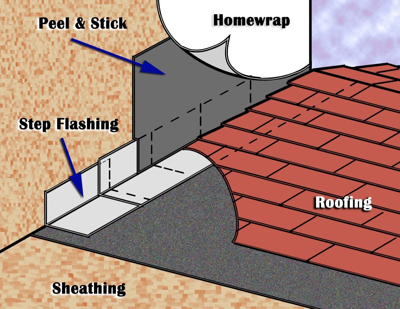 Sealing Structural Penetrations At Roof Wall Intersections Roofing Roof Repair Diy Roof Repair