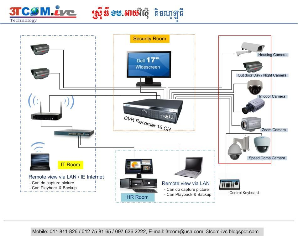 for home security camera system wiring diagram diagram of cctv installations | 3tcom-ivc technology ...