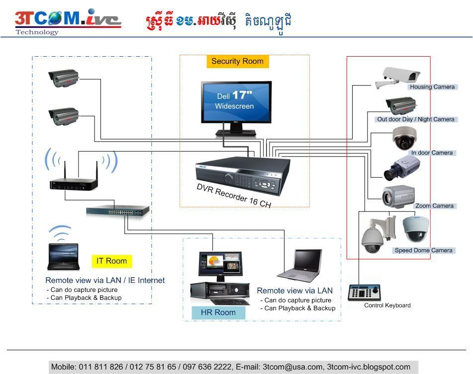 diagram of cctv installations | 3TCOMivc Technology
