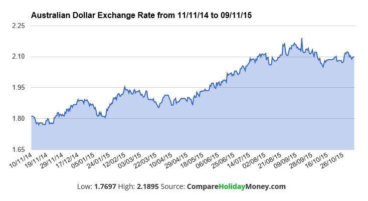 Travel Money Us Exchange Rates Holiday Compare Holidays