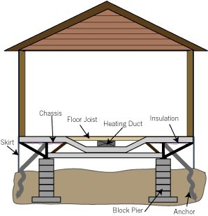 Diagram of mobile home from Living With My Home | Mobile Homes and ...