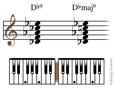 Illustrated Major Ninth Piano Chords Piano Chords Pinterest Pianos
