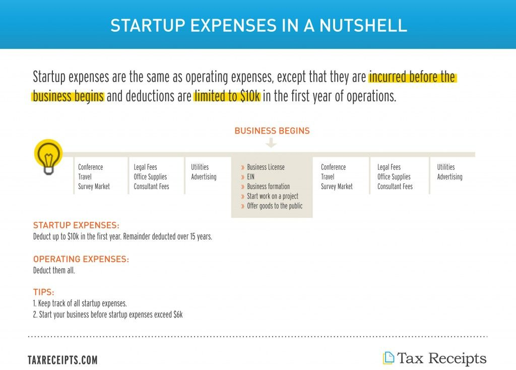 Startup expenses can be confusing, this startup expenses tax guide - startup expenses