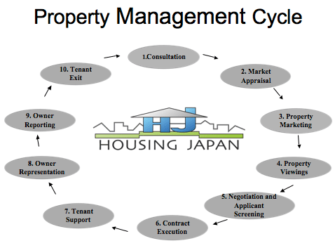 Does Your Organization Use This Property Management Cycle Property Management Marketing Property Management Real Estate Business