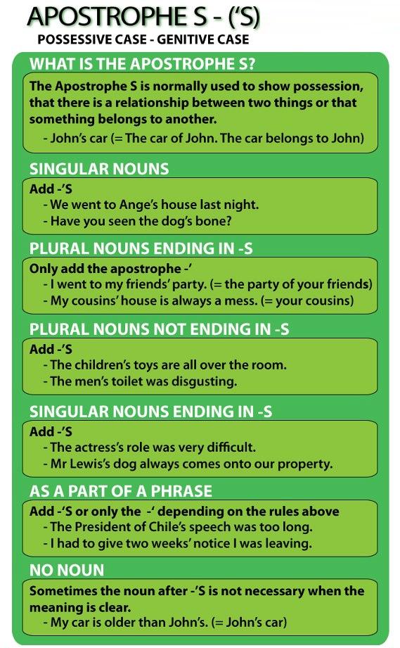 Apostrophe  English Grammar    English English