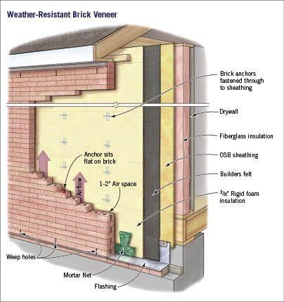 Despite the inherent strength of brick, a brick veneer wall is not