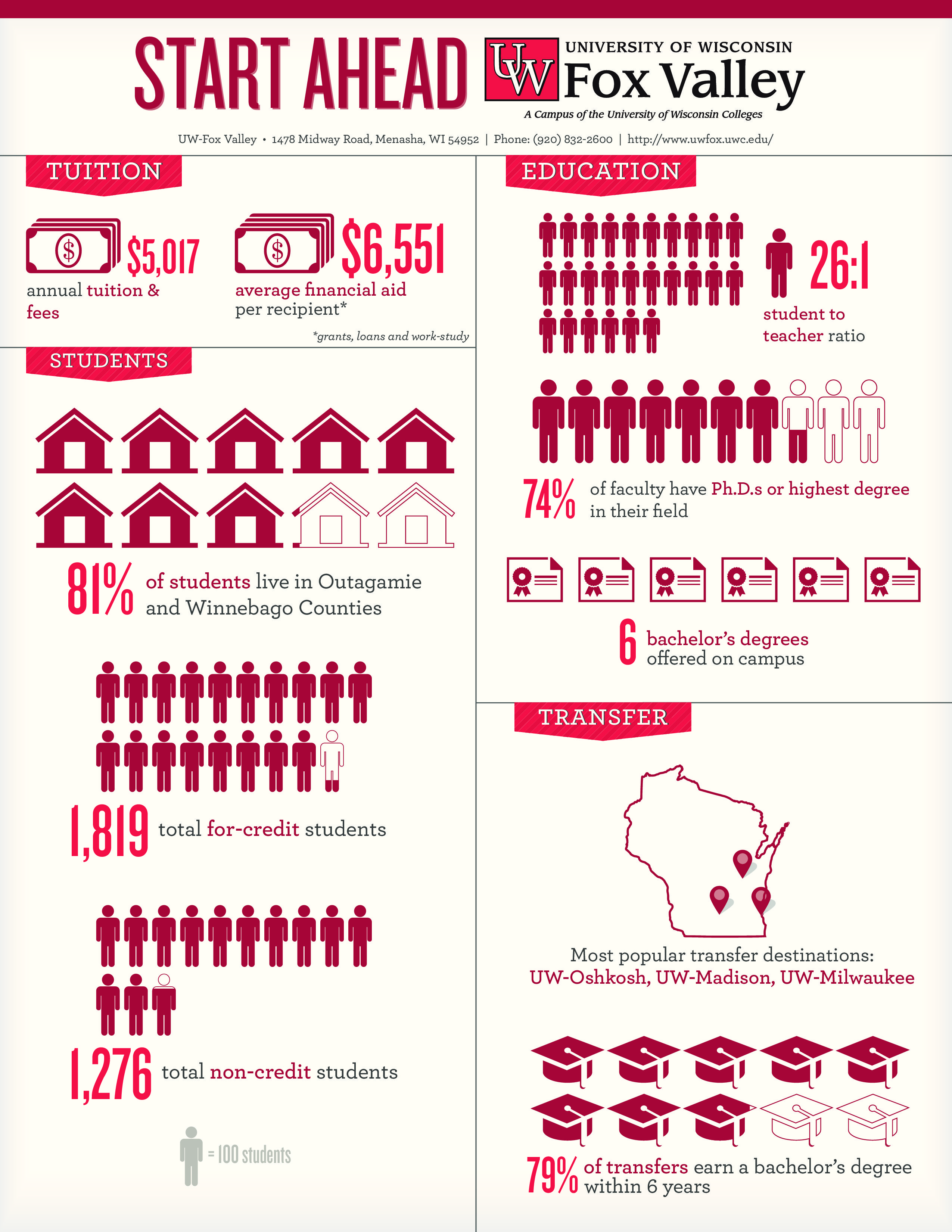 Uw Fox Valley Infographic And Fact Sheet Fact Sheet Infographic University Of Wisconsin