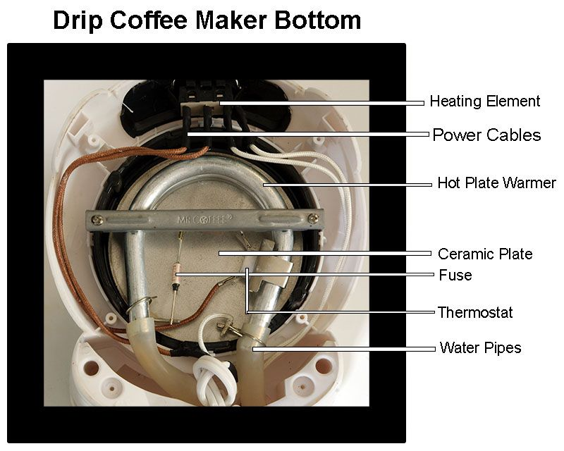 How Does a Drip Coffee Maker Work? Coffee candle, Coffee