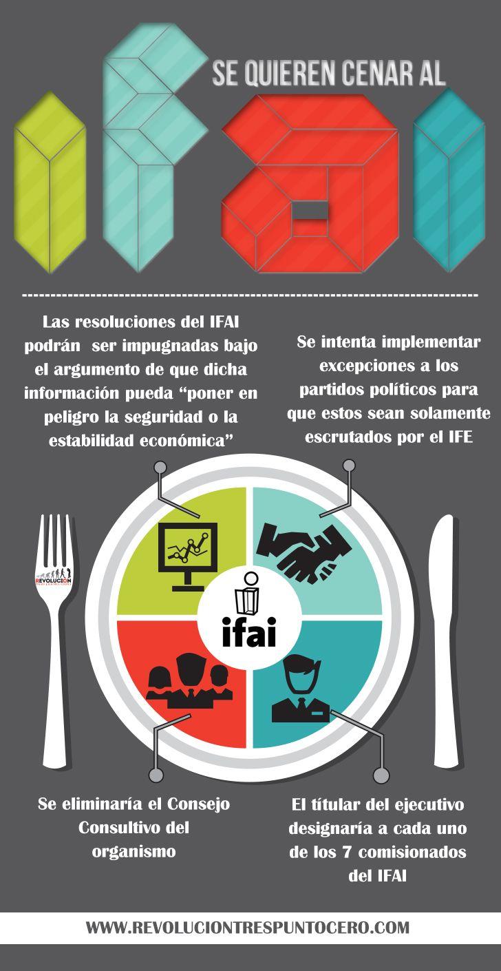 Se quieren cenar al IFAI: más reformas, menos información, menos tranparencia http://revoluciontrespuntocero.com/se-quieren-cenar-al-ifai-mas-reformas-menos-informacion-menos-tranparencia/