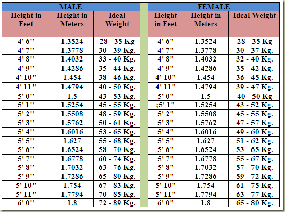 MaliniS Delights Height To Weight Chart For Indians In Kgs