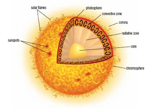 Layers of the Sun | diagram of sun layers | Sol | Sun