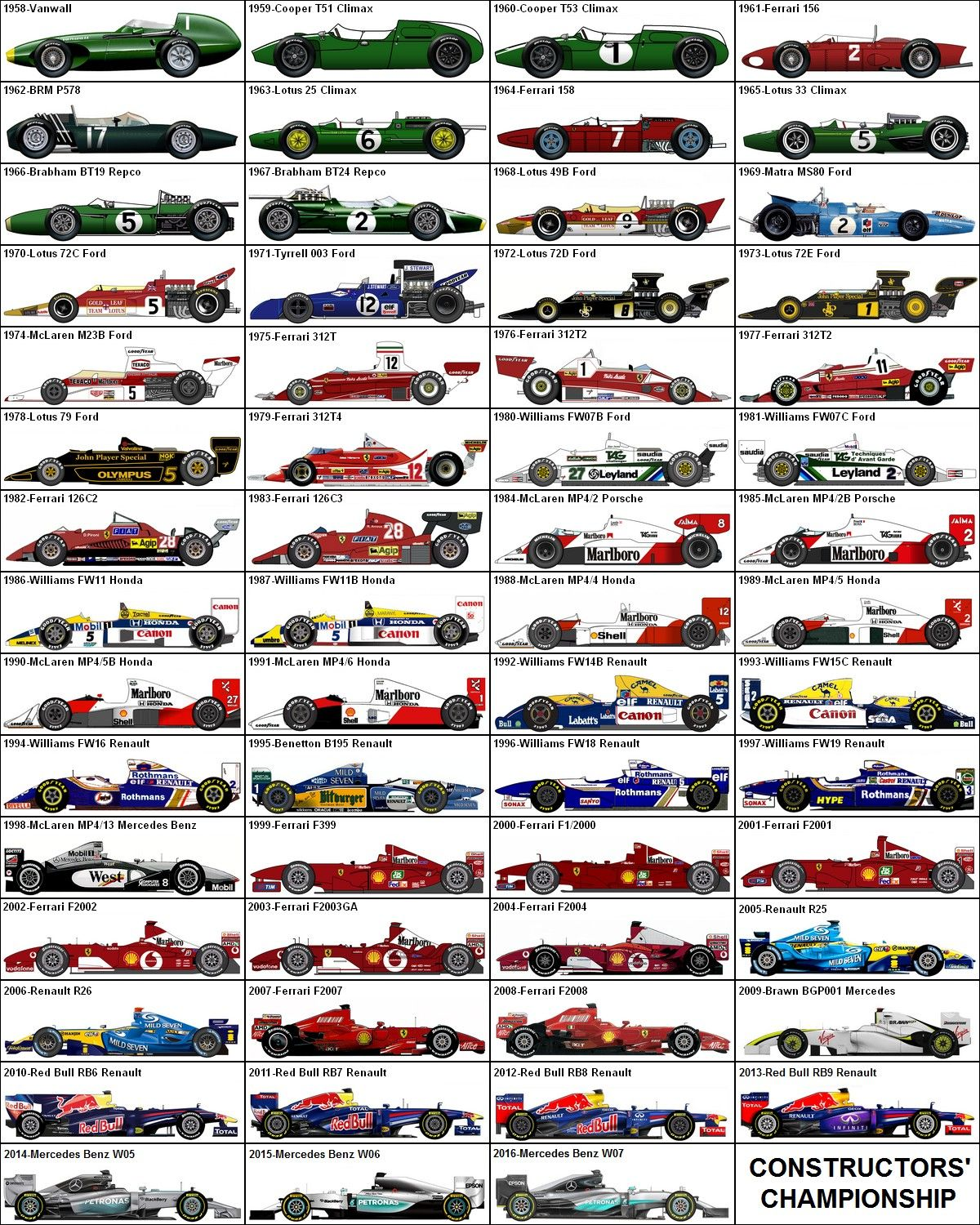 ALL FORMULA ONE F1 RACE CARS 1950-2016 POSTER PRINT 32x36 9 MIL PAPER