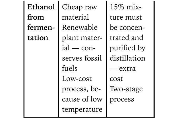Advantages & disadvantages of making ethanol from fermentation ...