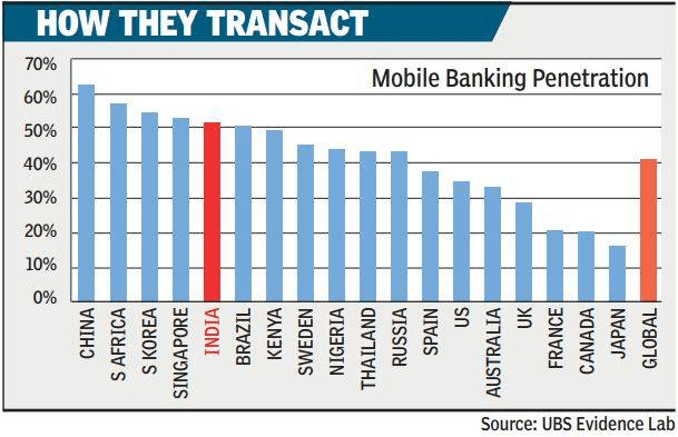 Has the #MobileWallet usage dropped since post #UPI launch? Let's check our #FintechBlog on #Wallet outlining the 10 most Desirable Features to contribute to the journey of #FinancialInclusion. #blog #mobilebanking #NCPI #mobilebanking #MAkash  #digitalwallet #digitaltransaction #digitalwallet #digitaltransaction #digitalpayment #onlinebanking #mobilebanking