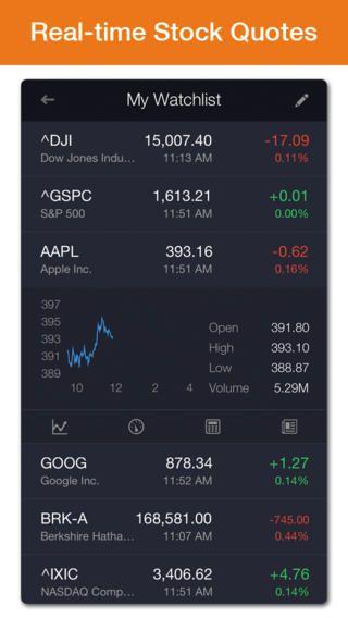 Stock Price Alert Ui的圖片搜尋結果 Stock Quotes Dow Jones