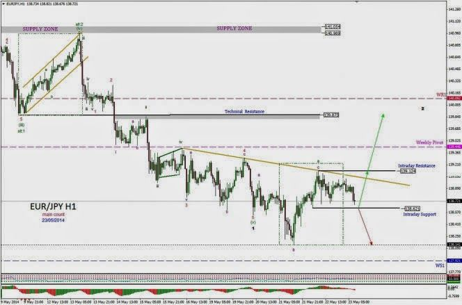 Forex Trading Is Generally A Little Well Known Market That Is