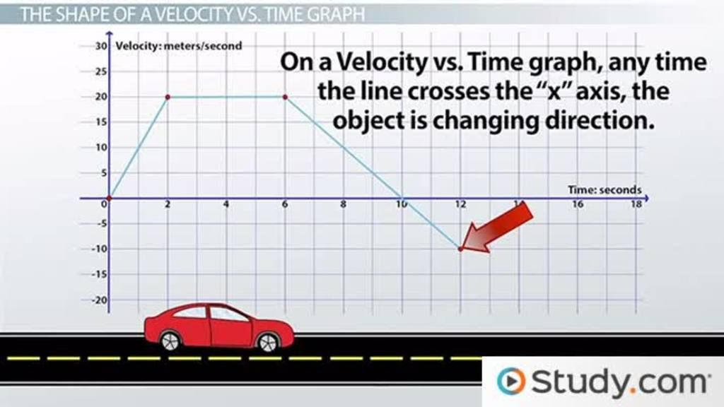 Related image Motion graphs, Graphing, This or that